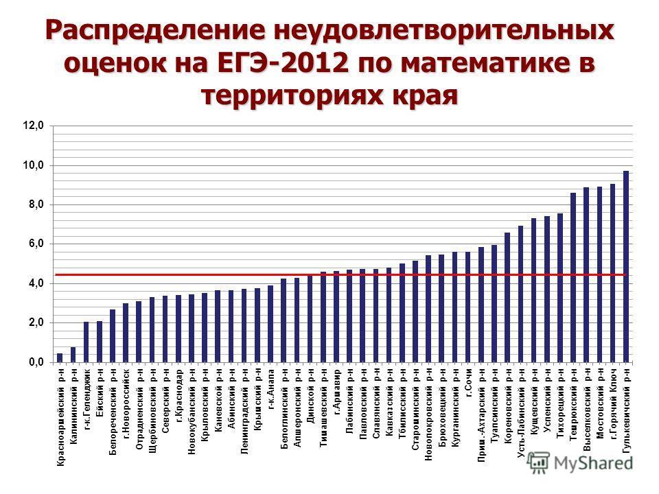 Распределение неудовлетворительных оценок на ЕГЭ-2012 по математике в территориях края