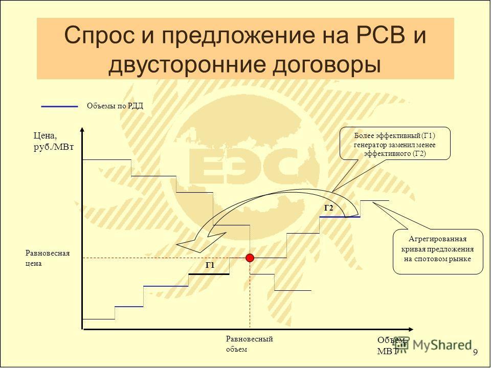 9 Цена, руб./МВт Объем, МВТ Равновесный объем Равновесная цена Агрегированная кривая предложения на спотовом рынке Более эффективный (Г1) генератор заменил менее эффективного (Г2) Объемы по РДД Г1 Г2 Спрос и предложение на РСВ и двусторонние договоры
