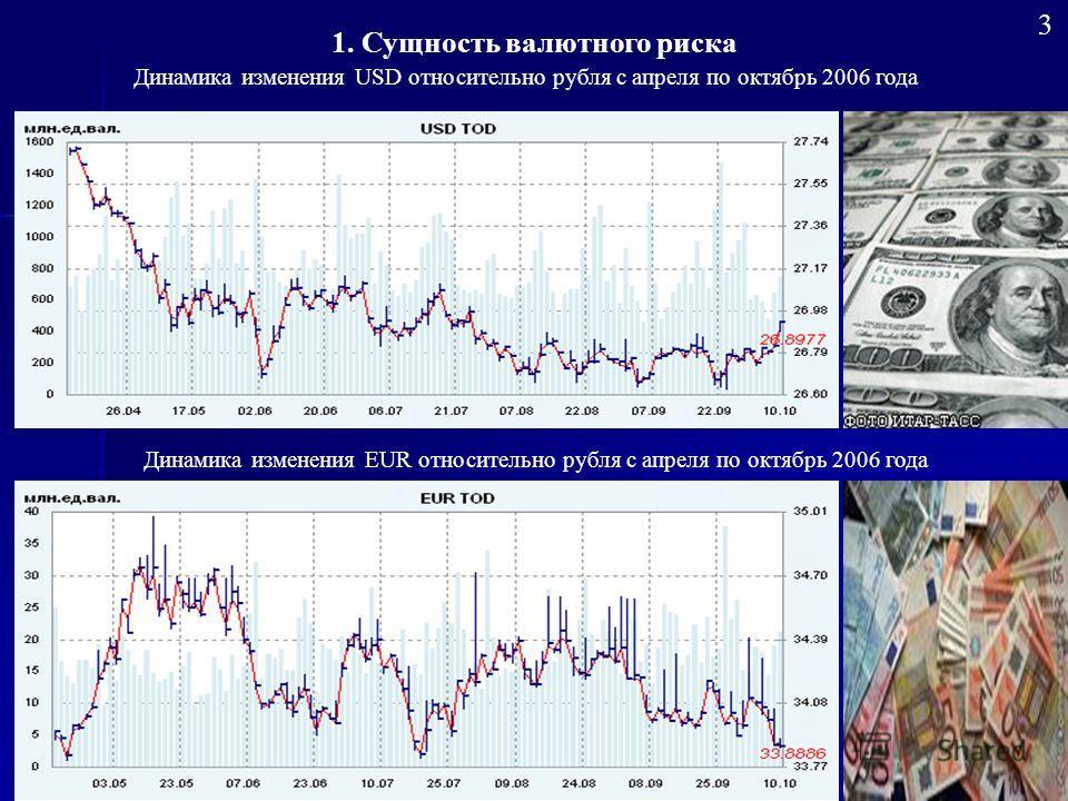 Динамика изменения EUR относительно рубля с апреля по октябрь 2006 года Динамика изменения USD относительно рубля с апреля по октябрь 2006 года 1. Сущность валютного риска 3