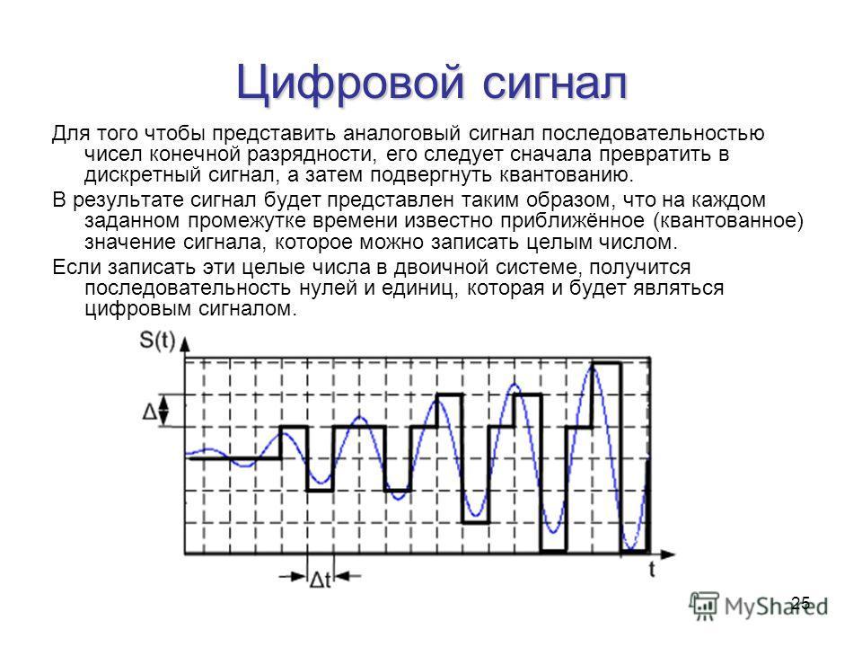 25 Цифровой сигнал Для того чтобы представить аналоговый сигнал последовательностью чисел конечной разрядности, его следует сначала превратить в дискретный сигнал, а затем подвергнуть квантованию. В результате сигнал будет представлен таким образом,