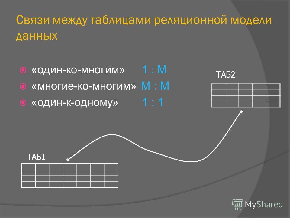 Связи между таблицами реляционной модели данных «один-ко-многим» 1 : М «многие-ко-многим» М : М «один-к-одному» 1 : 1 ТАБ1 ТАБ2
