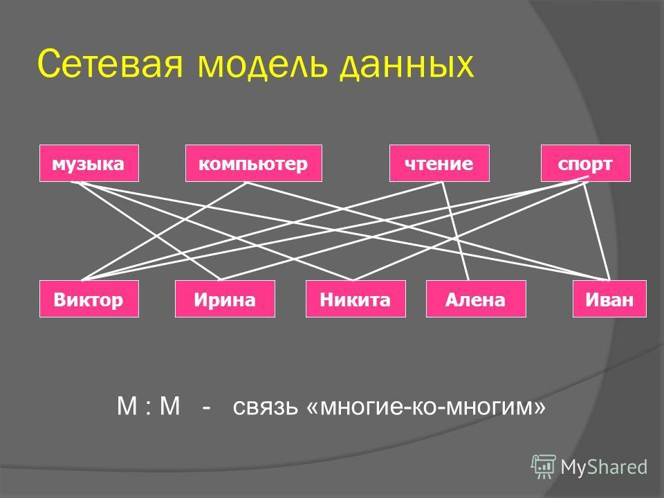 Сетевая модель данных музыкакомпьютерчтениеспорт ВикторИринаАленаИванНикита М : М - связь «многие-ко-многим»