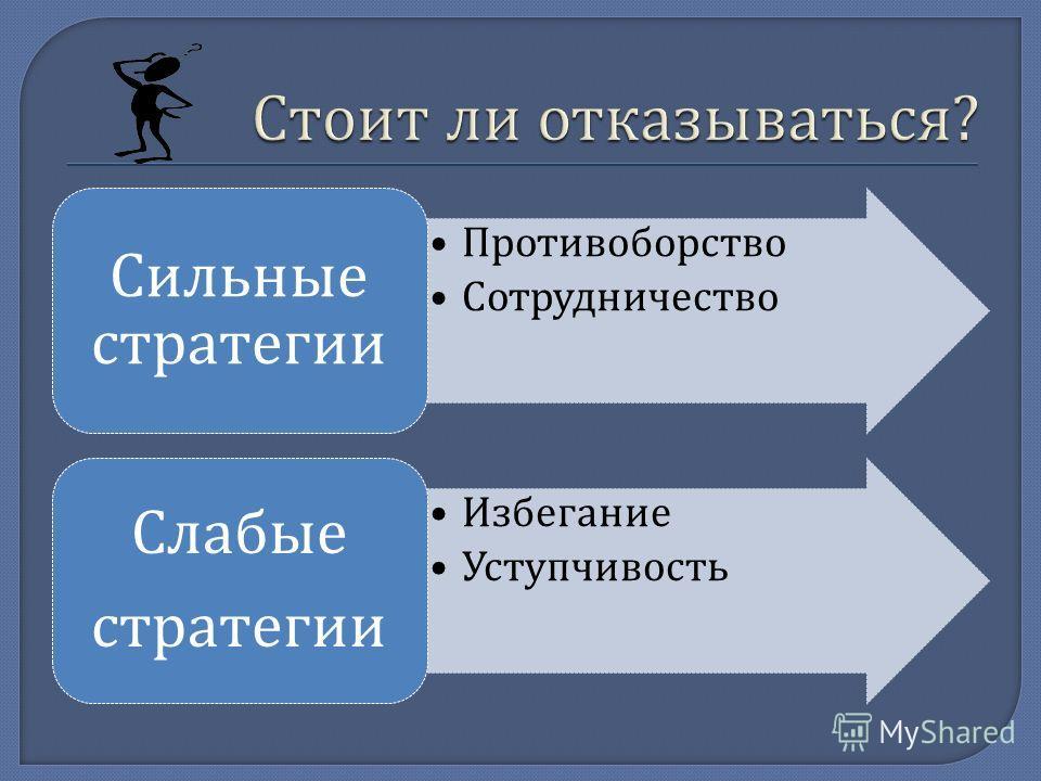 Противоборство Сотрудничество Сильные стратегии Избегание Уступчивость Слабые стратегии
