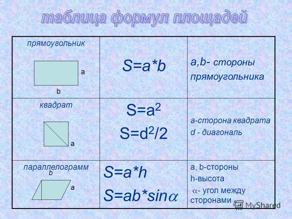 прямоугольник S=a*b a,b- стороны прямоугольника квадрат S=a 2 S=d 2 /2 a-сторона квадрата d - диагональ параллелограмм S=a*h S=ab*sin a, b-стороны h-высота - угол между сторонами a b a a b