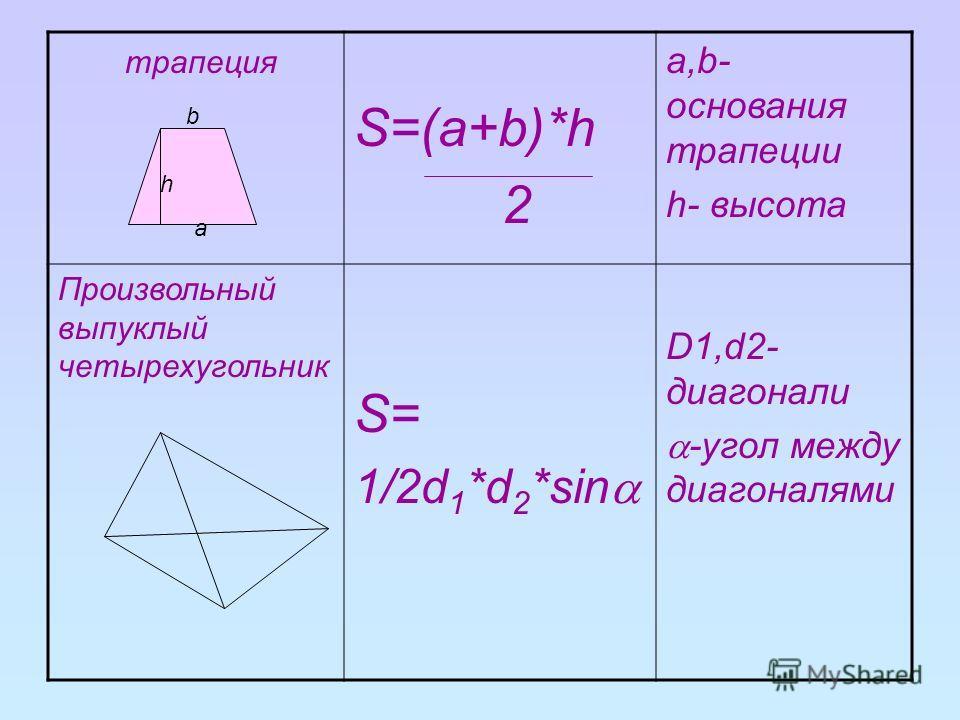 трапеция S=(a+b)*h 2 а,b- основания трапеции h- высота Произвольный выпуклый четырехугольник S= 1/2d 1 *d 2 *sin D1,d2- диагонали -угол между диагоналями b a h