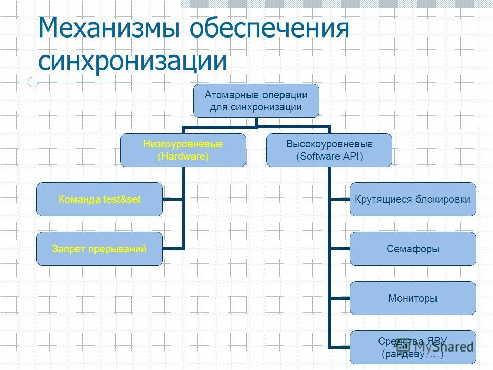17 Механизмы обеспечения синхронизации Атомарные операции для синхронизации Низкоуровневые (Hardware) Команда test&set Запрет прерываний Высокоуровневые (Software API) Крутящиеся блокировки Семафоры Мониторы Средства ЯВУ (рандеву, …)