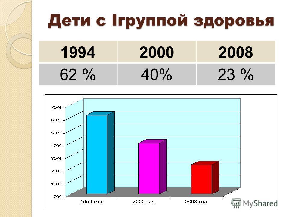 Дети с Iгруппой здоровья 199420002008 62 %40%23 %