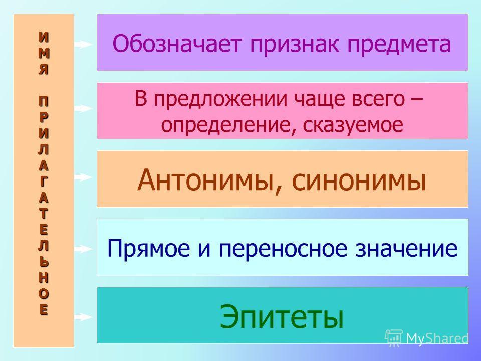 ИМЯПРИЛАГАТЕЛЬНОЕ Обозначает признак предмета В предложении чаще всего – определение, сказуемое Антонимы, синонимы Прямое и переносное значение Эпитеты