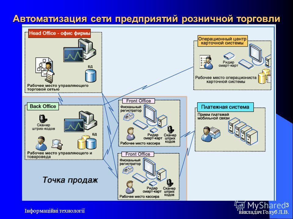 викладач Голуб Л.В. Інформаційні технології 3 Автоматизация сети предприятий розничной торговли