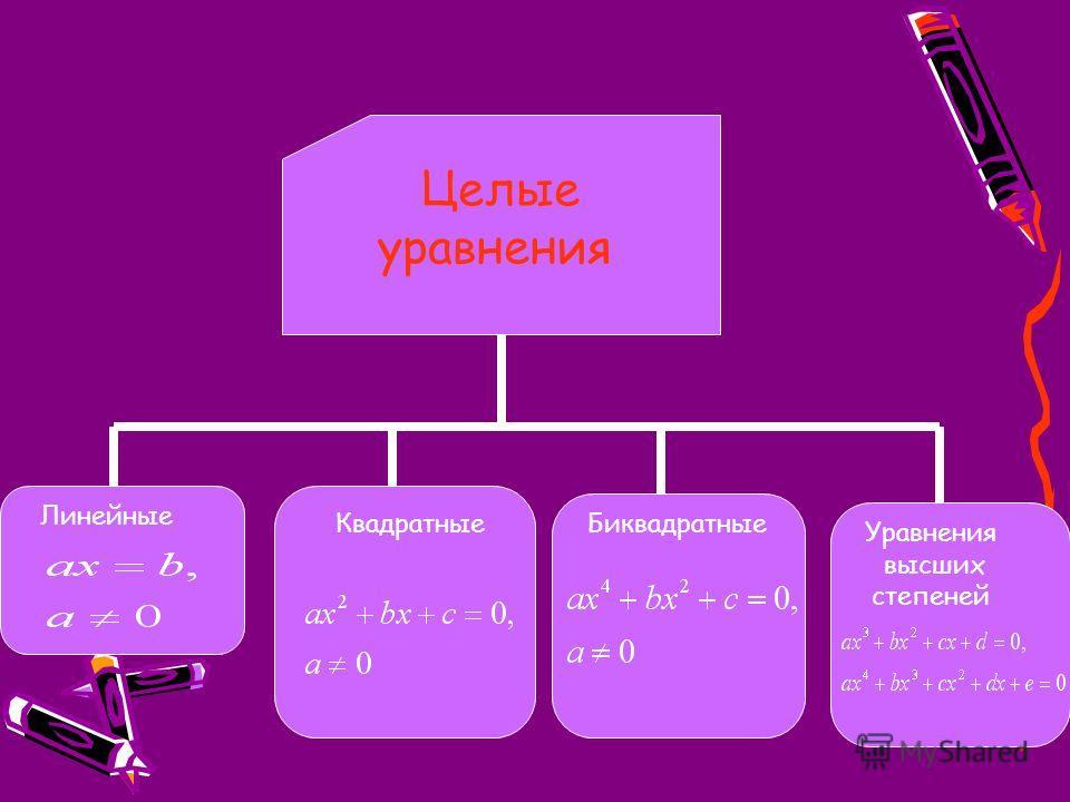 Целые уравнения Линейные КвадратныеБиквадратные Уравнения высших степеней