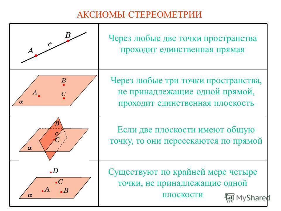 АКСИОМЫ СТЕРЕОМЕТРИИ Через любые две точки пространства проходит единственная прямая Через любые три точки пространства, не принадлежащие одной прямой, проходит единственная плоскость Если две плоскости имеют общую точку, то они пересекаются по прямо