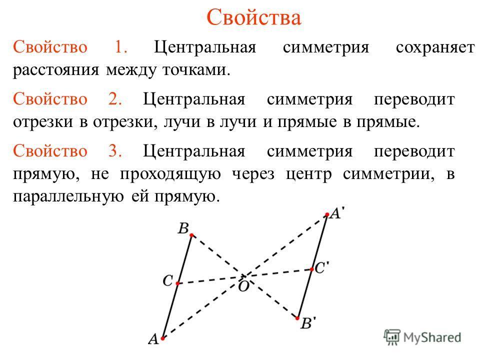Свойства Свойство 1. Центральная симметрия сохраняет расстояния между точками. Свойство 2. Центральная симметрия переводит отрезки в отрезки, лучи в лучи и прямые в прямые. Свойство 3. Центральная симметрия переводит прямую, не проходящую через центр