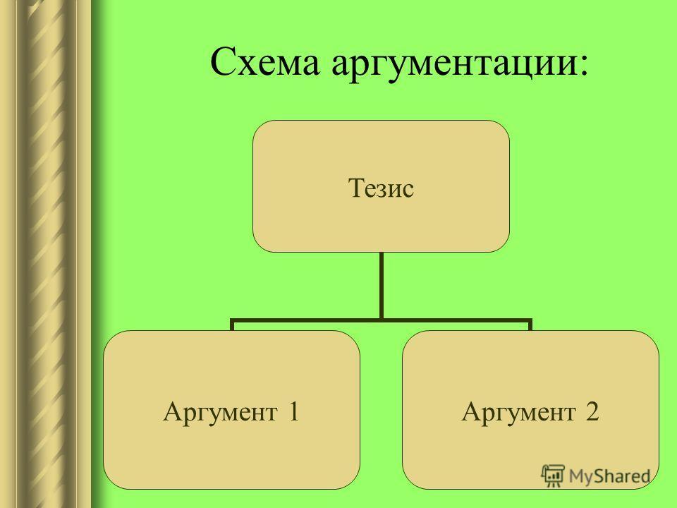 Схема аргументации: Тезис Аргумент 1 Аргумент 2