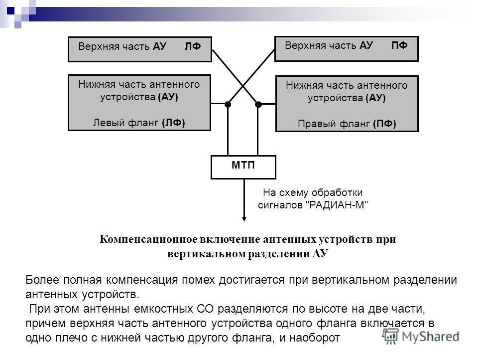 Верхняя часть АУ ЛФ Верхняя часть АУ ПФ Нижняя часть антенного устройства (АУ) Левый фланг (ЛФ) Нижняя часть антенного устройства (АУ) Правый фланг (ПФ) МТП На схему обработки сигналов