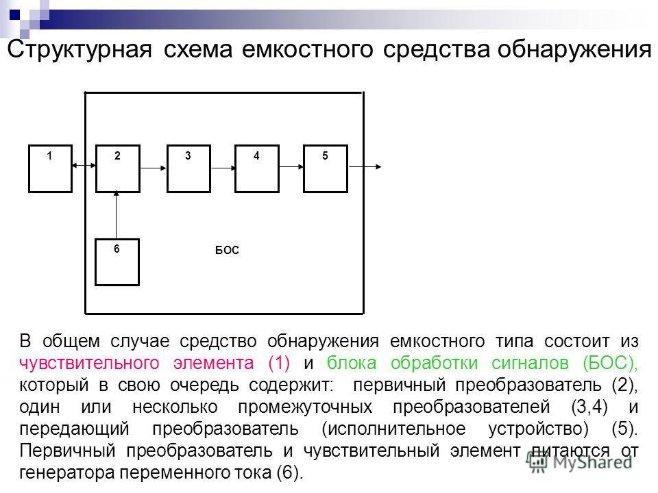 12345 6 6 БОС Структурная схема емкостного средства обнаружения В общем случае средство обнаружения емкостного типа состоит из чувствительного элемента (1) и блока обработки сигналов (БОС), который в свою очередь содержит: первичный преобразователь (