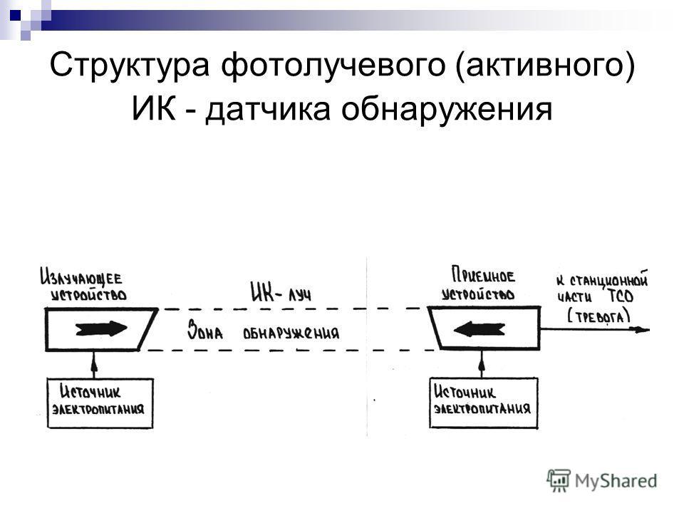 Структура фотолучевого (активного) ИК - датчика обнаружения