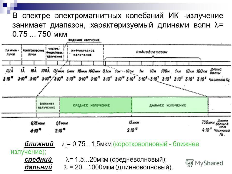 В спектре электромагнитных колебаний ИК -излучение занимает диапазон, характеризуемый длинами волн = 0.75... 750 мкм ближний = 0,75...1,5мкм (коротковолновый - ближнее излучение); средний = 1,5...20мкм (средневолновый); дальний = 20...1000мкм (длинно