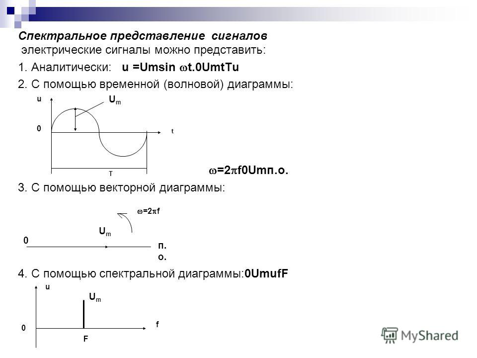 Cпектральноe представлениe сигналов электрические сигналы можно представить: 1. Аналитически: u =Umsin t.0UmtTu 2. С помощью временной (волновой) диаграммы: =2 f0Umп.о. 3. С помощью векторной диаграммы: 4. С помощью спектральной диаграммы:0UmufF 0 Um