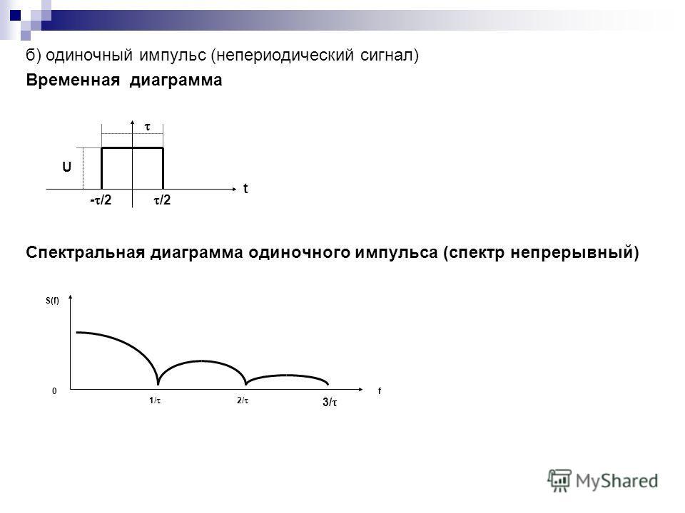 б) одиночный импульс (непериодический сигнал) Временная диаграмма Спектральная диаграмма одиночного импульса (спектр непрерывный) U t /2 - /2 f 0 S(f) 3/ 2/ 1/