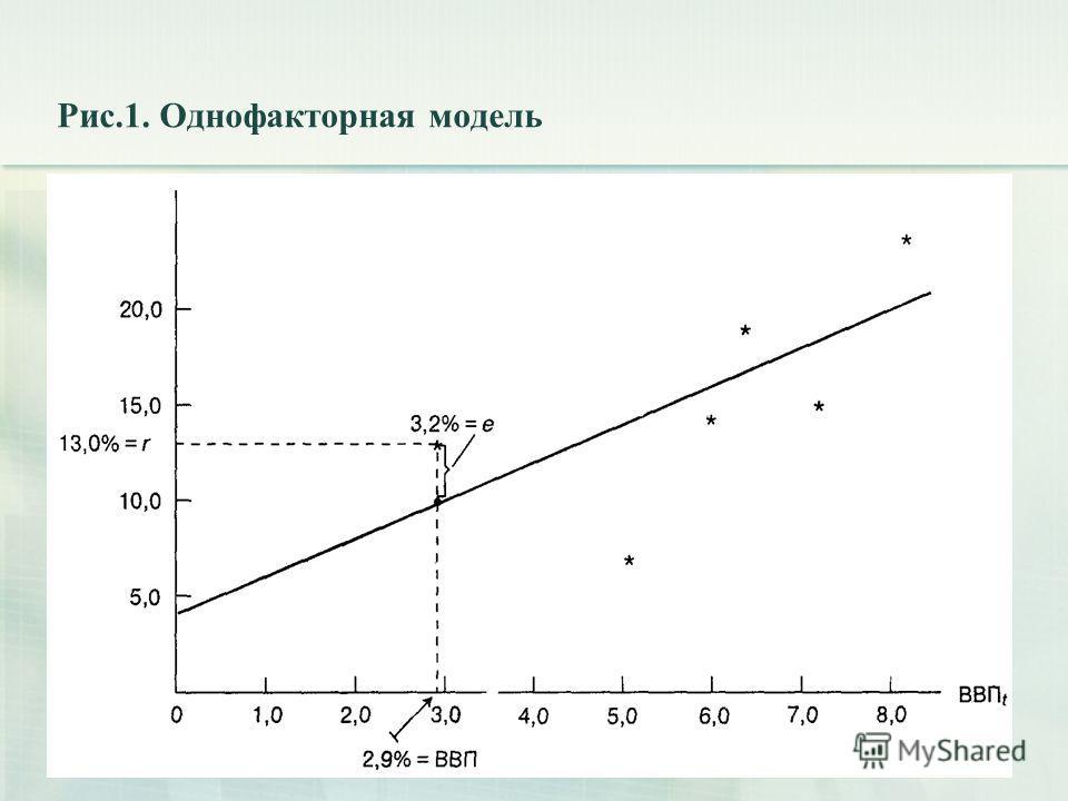 Рис.1. Однофакторная модель