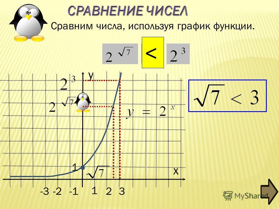 -2 1 2 3 x y Сравним числа, используя график функции. -3 1