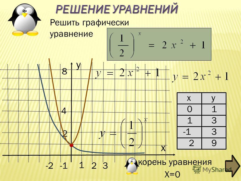 -2 1 2 3 2 4 8 y Решить графически уравнение корень уравнения Х=0 x ху 01 13 3 29