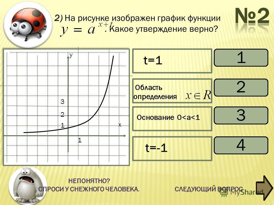 2) На рисунке изображен график функции. Какое утверждение верно? невернo неверно верно 1 2 3 4 х у 1 1 2 3 Область определения t=-1 Основание 0