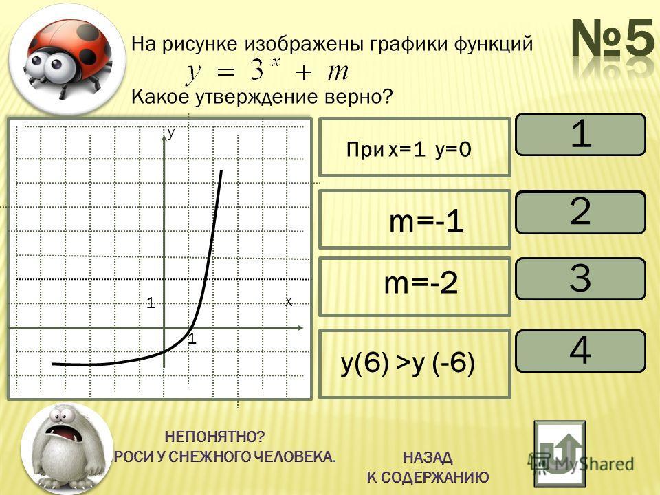 На рисунке изображены графики функций Какое утверждение верно? вернo неверно верно 2 3 При х=1 у=0 y(6) >y (-6) m=-1 х у 1 1 1 4 m=-2