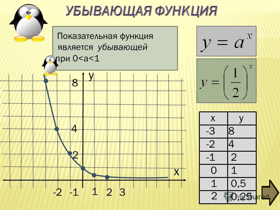 Показательная функция является убывающей при 0