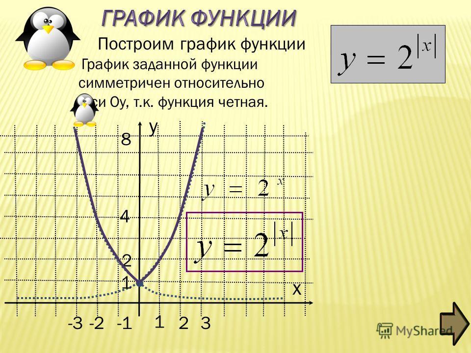-2 1 2 3 2 4 8 x y Построим график функции -3 1 График заданной функции симметричен относительно оси Оу, т.к. функция четная.