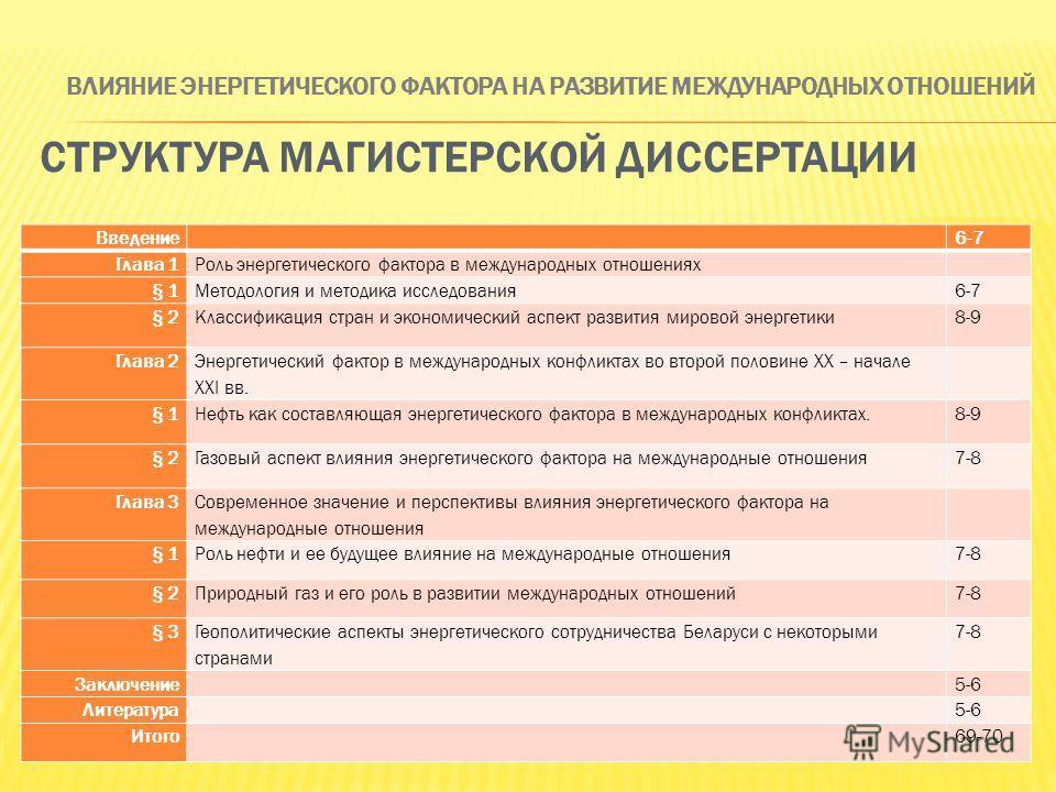 Введение 6-7 Глава 1Роль энергетического фактора в международных отношениях § 1Методология и методика исследования6-7 § 2Классификация стран и экономический аспект развития мировой энергетики8-9 Глава 2 Энергетический фактор в международных конфликта