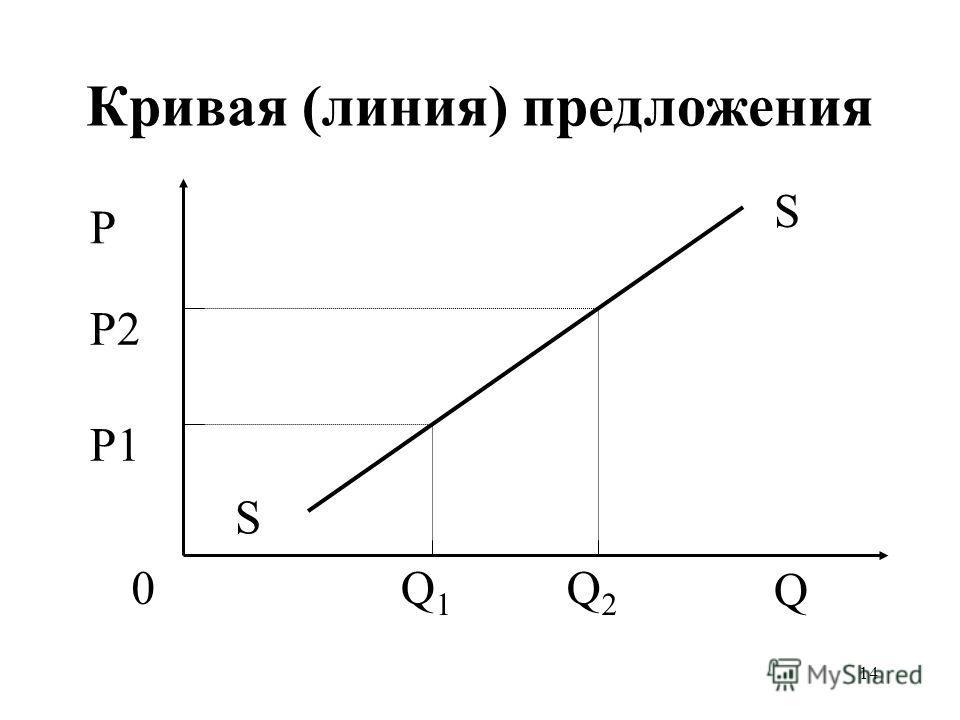 14 Кривая (линия) предложения Q1Q1 Q2Q2 P1 P2 P Q S S 0