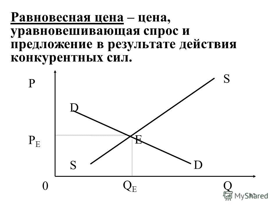 17 Равновесная цена – цена, уравновешивающая спрос и предложение в результате действия конкурентных сил. QEQE PEPE P Q S S 0 D D Е