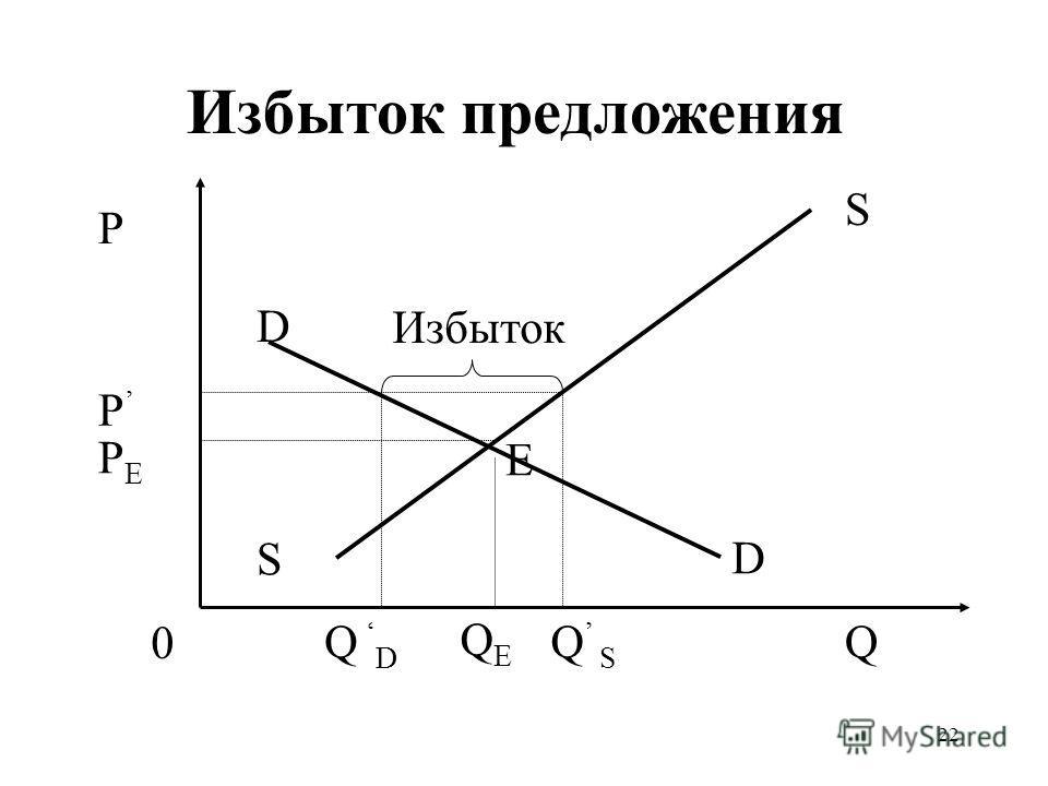 22 Избыток предложения QEQE P PEPE P Q S S 0 D D Q S Избыток Е Q D