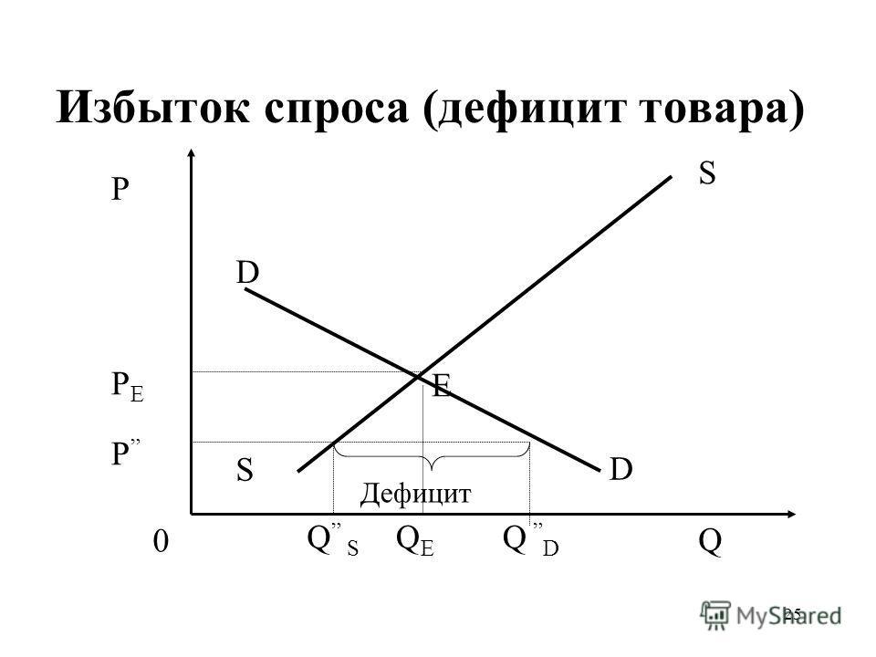25 Избыток спроса (дефицит товара) QEQE P PEPE P Q S S 0 D D Q S Дефицит Е Q D