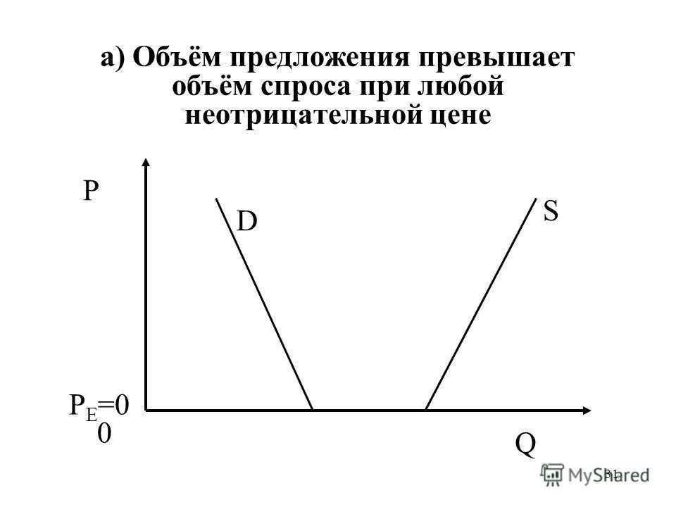 31 а) Объём предложения превышает объём спроса при любой неотрицательной цене P 0 Q S D P E =0