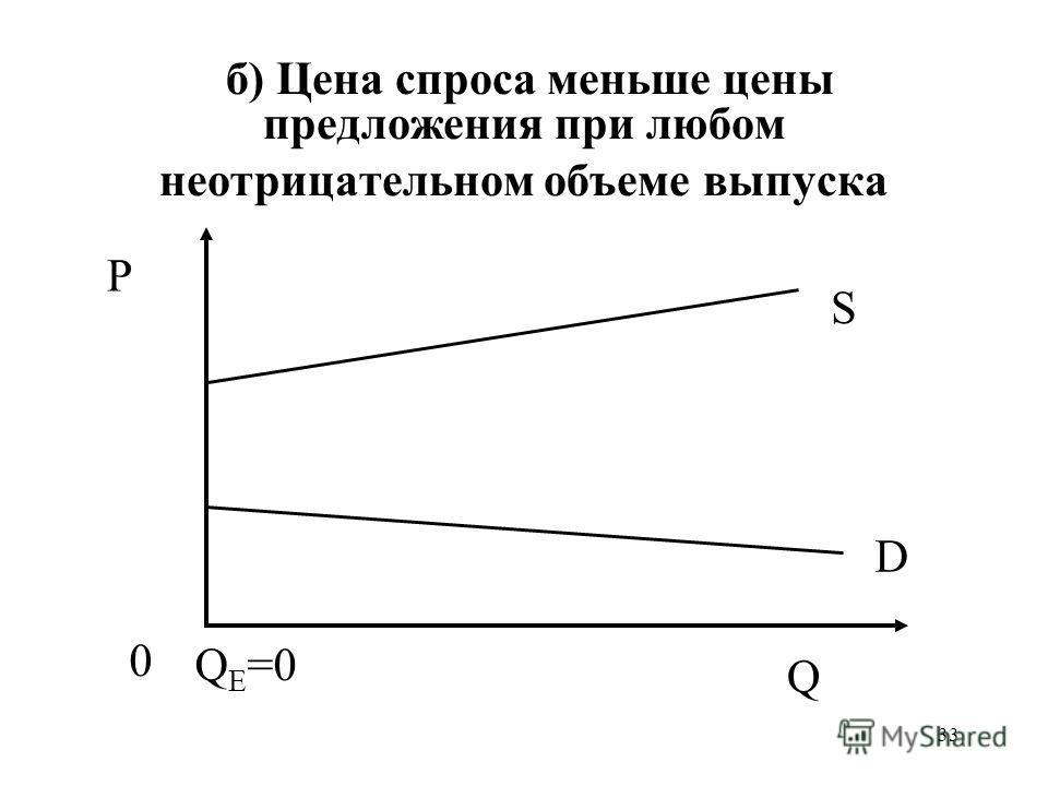 33 б) Цена спроса меньше цены предложения при любом неотрицательном объеме выпуска P 0 Q S D Q E =0