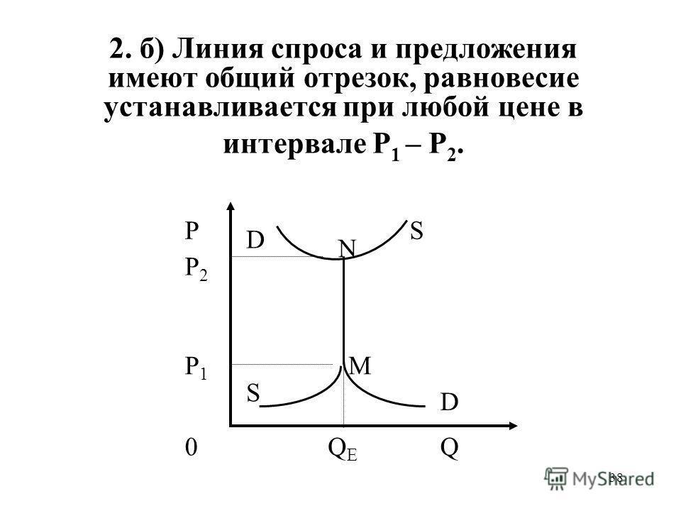 38 2. б) Линия спроса и предложения имеют общий отрезок, равновесие устанавливается при любой цене в интервале P 1 – P 2. P P2P2 P1P1 N 0QEQE D D S S Q M