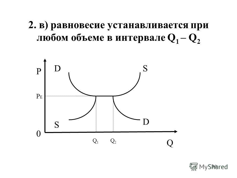39 2. в) равновесие устанавливается при любом объеме в интервале Q 1 – Q 2 D S D S PEPE 0 P Q1Q1 Q2Q2 Q