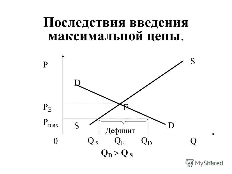 43 Последствия введения максимальной цены. QEQE PEPE P Q S S 0 D D Q S Дефицит Е QDQD P max Q D Q S