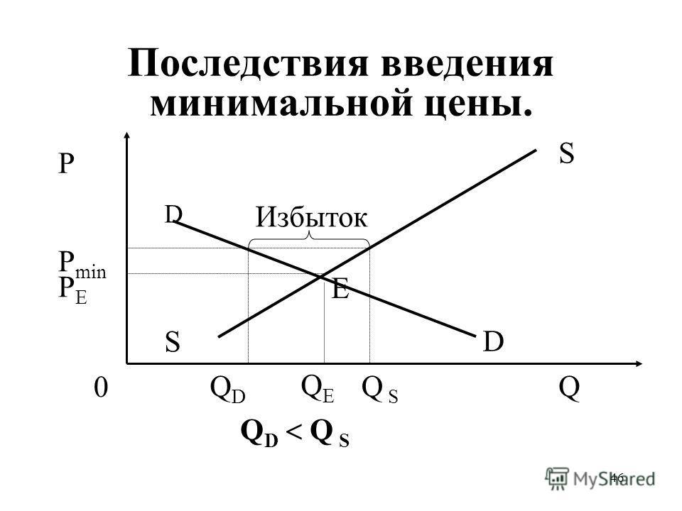 46 Последствия введения минимальной цены. QEQE P min PEPE P Q S S 0 D D Q S Избыток Е QDQD Q D Q S