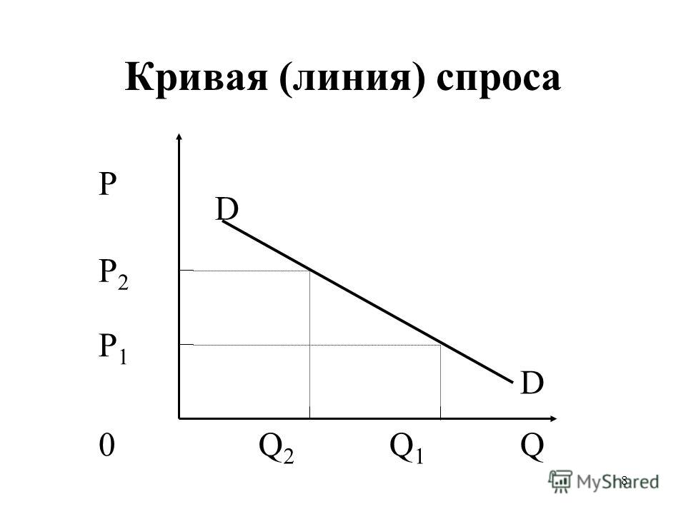 8 Кривая (линия) спроса P P2P2 P1P1 0QQ2Q2 Q1Q1 D D
