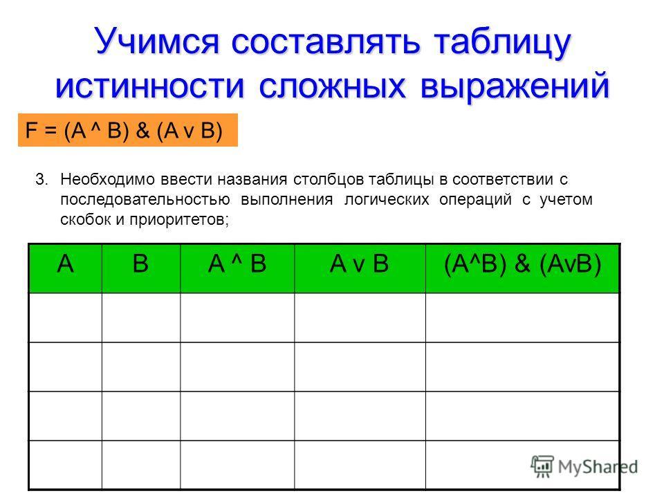 Учимся составлять таблицу истинности сложных выражений F = (AvB) & (A^B) 3.Необходимо ввести названия столбцов таблицы в соответствии с последовательностью выполнения логических операций с учетом скобок и приоритетов; ABA ^ BA v B(A^B) & (AvB) F = (A