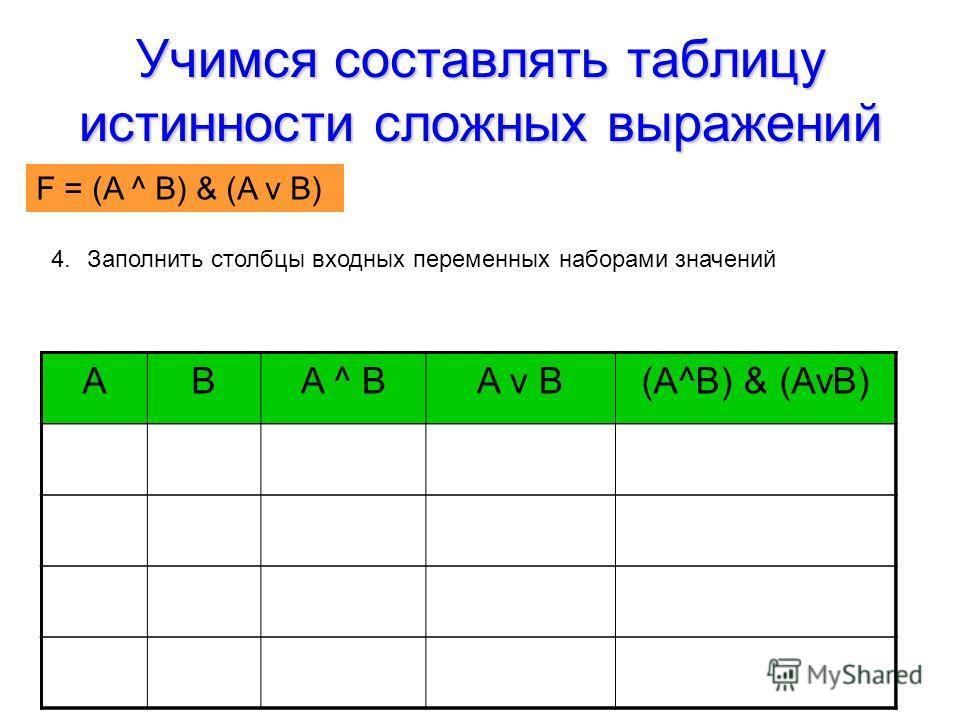 Учимся составлять таблицу истинности сложных выражений F = (AvB) & (A^B) 4.Заполнить столбцы входных переменных наборами значений ABA ^ BA v B(A^B) & (AvB) F = (A ^ B) & (A v B)