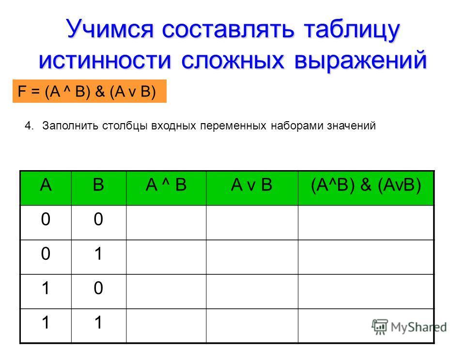 Учимся составлять таблицу истинности сложных выражений F = (AvB) & (A^B) 4.Заполнить столбцы входных переменных наборами значений ABA ^ BA v B(A^B) & (AvB) 00 01 10 11 F = (A ^ B) & (A v B)