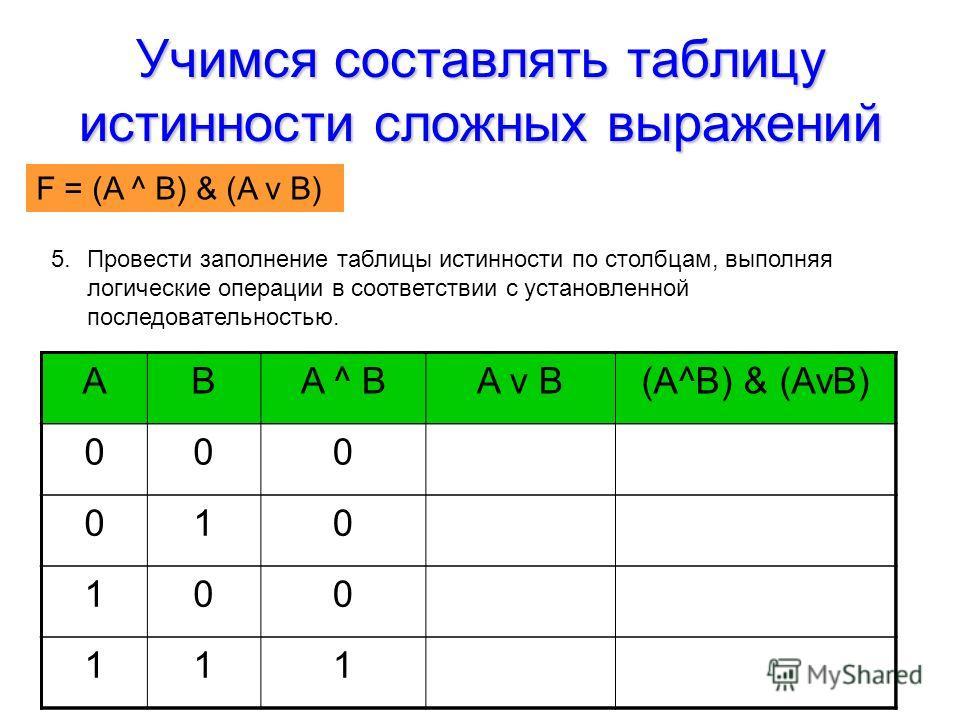 Учимся составлять таблицу истинности сложных выражений F = (AvB) & (A^B) 5.Провести заполнение таблицы истинности по столбцам, выполняя логические операции в соответствии с установленной последовательностью. ABA ^ BA v B(A^B) & (AvB) 000 010 100 111