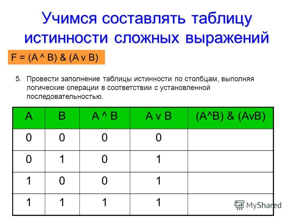 Учимся составлять таблицу истинности сложных выражений F = (AvB) & (A^B) ABA ^ BA v B(A^B) & (AvB) 0000 0101 1001 1111 5.Провести заполнение таблицы истинности по столбцам, выполняя логические операции в соответствии с установленной последовательност