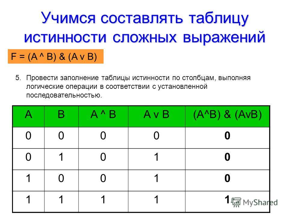 Учимся составлять таблицу истинности сложных выражений F = (AvB) & (A^B) ABA ^ BA v B(A^B) & (AvB) 00000 01010 10010 11111 5.Провести заполнение таблицы истинности по столбцам, выполняя логические операции в соответствии с установленной последователь