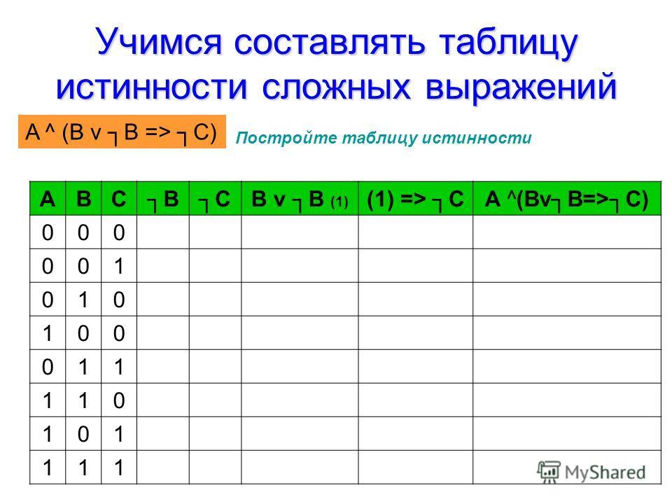 Учимся составлять таблицу истинности сложных выражений Постройте таблицу истинности АВСBCB v B (1) (1) => CA ^(BvB=>C) 000 001 010 100 011 110 101 111