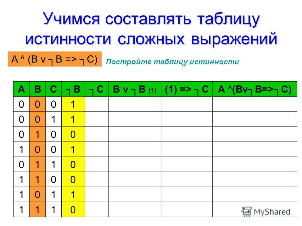 Учимся составлять таблицу истинности сложных выражений Постройте таблицу истинности АВСBCB v B (1) (1) => CA ^(BvB=>C) 0001 0011 0100 1001 0110 1100 1011 1110